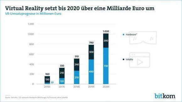 Virtual Reality bis 2020
